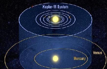 sistema solar formado por seis planetas
