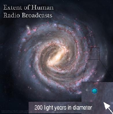 Alcance de las ondas de radio de la humanidad en la galaxia