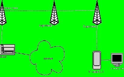 la red libre más grande que existe cerca de 12.000 nodos.
